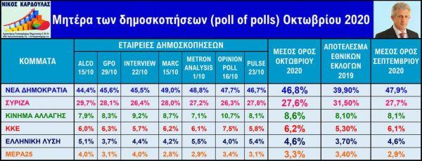 δημοσκοπήσεις ΝΔ ΣΥΡΙΖΑ