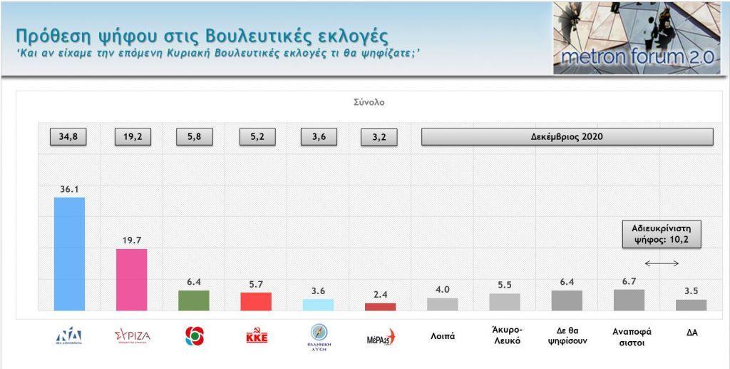 Δημοσκόπηση : Μεγάλη διαφορά ΝΔ – ΣΥΡΙΖΑ – Τι λένε οι πολίτες για πανδημία, οικονομία, κυβέρνηση, αντιπολίτευση